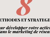 méthodes stratégies pour développer votre activité dans marketing réseau
