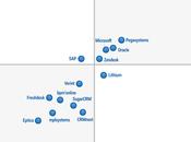SugarCRM positionné dans catégorie visionnaire Magic Quadrant 2016