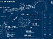 vidéos, mission Rosetta autour comète Tchouri