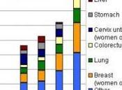 CANCER: Près millions décès 2015 JAMA Oncology