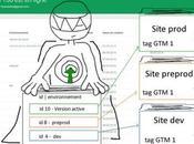 Google Manager environnement publication workflow