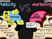 méthode étapes pour mettre place stratégie Content Marketing Spécial Startups Editeurs solutions Cloud