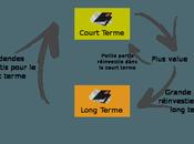 Bourse Long terme spéculation