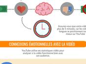 Guide Complet pour Savoir Comment Positionner Vidéos avec (Infographie)
