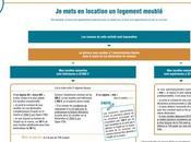 Comment déclarer revenus d'activités annexes telles co-voiturage, location biens d'un logement meublé