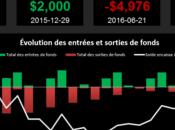 Outils Excel profusion avec abonnement masqué