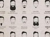 Barbe trouver forme correspond votre pilosité