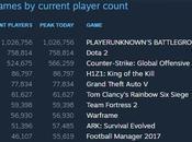 PlayerUnknown's Battlegrounds dépasse million joueurs simultanés
