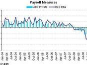 Redressement indicateurs d'activité mais l'emploi tracasse