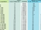 Indemnités dépenses élus chambres régionales comptes observent abus