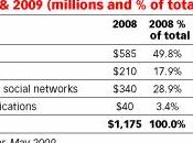 Facebook MySpace combien gagnent-ils