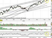 CAC40 Attention