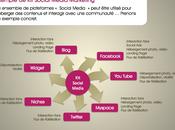 Exemple Social Media Marketing