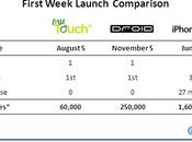 Motorola Droid vendus semaine