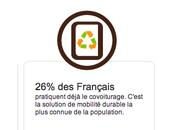 Selon MACIF français pratiquent covoiturage...