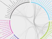 Veille Nouveau TrendyBuzz cartographie sphères d'influence