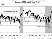 Economie indicateurs avancés établissent nouveau record