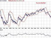 Faut-il avoir peur l'euro Alain Sueur