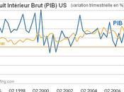 Economie croissance américaine ralentit