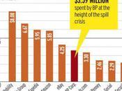 dépenses publicitaires grandes marques Google