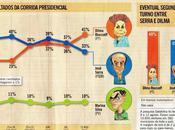 Election présidentielle brésilienne Dilma creuse l'écart