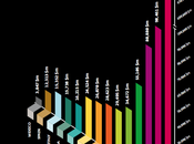 plus grandes marques mondiales 2010
