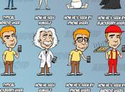 clichés utilisateurs d'OS mobiles résumés caricature