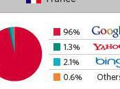 Parts marchés acteurs search dans monde