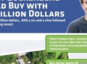 Infographie: Tout Mark Zuckerberg peut s'offrir