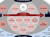 Définition gouvernance l'information