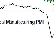 L'activité industrielle mondiale poursuit lancée