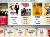 HOMMES DIEUX, plus rentable 2010