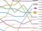 Classement sites e-commerce 2010
