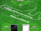 Infographie iphone bioéthique