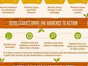Storytelling L'importance l'histoire avec message (Infographic)