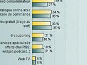 Annonceurs internautes dernières statistiques l'e-mailing