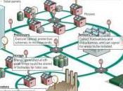 Smart Grids comprendre sans prendre tête