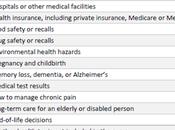 Répartition type d'information santé recherchée en...