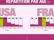 l'utilisation Facebook France Etats Unis
