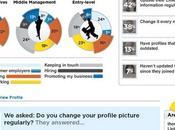 Infographie Statistiques l'utilisation Linkedin