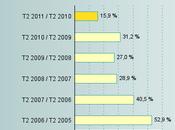 Croissance pour l'e-commerce trimestre 2011