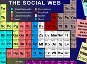 tableau périodique social
