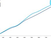 Google Plus croissance fois plus rapide Facebook