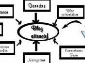 Check list élèments sont-ils attractifs votre blog