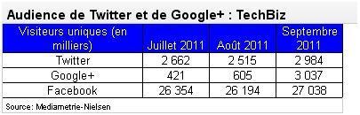 Google Plus, devant Twitter mais loin derrière Facebook France