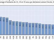 L'école France: ennui, stress violence