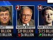 Américains plus riches selon Forbes 2011
