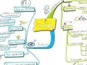 collègue primaire nous fait partager cartes heuristiques français