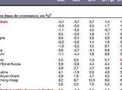 Crise Zone Euro L'épidémie s'étend, Austérité cumulée, Croissance molle, Chômage croissant