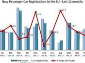 Ventes voitures neuves -1,7% 2011